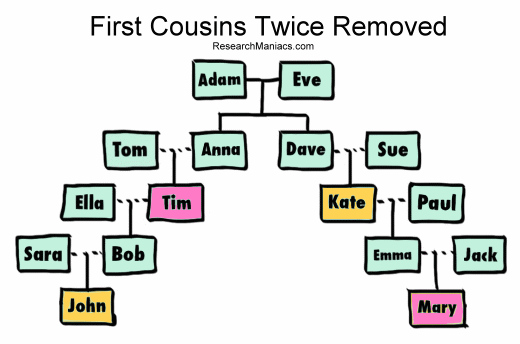 who is a first cousin