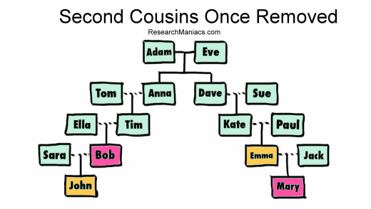 dating second cousin once removed
