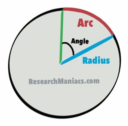 Convert 32 Degrees to Radians